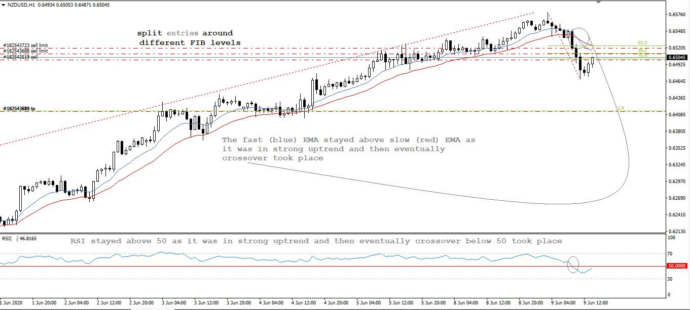 NZD USD, H1, June 9, 2020.png