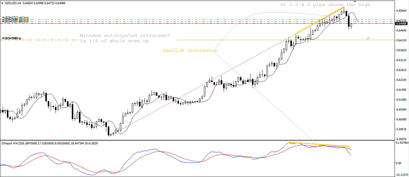NZD USD, H4, June 9, 2020.png
