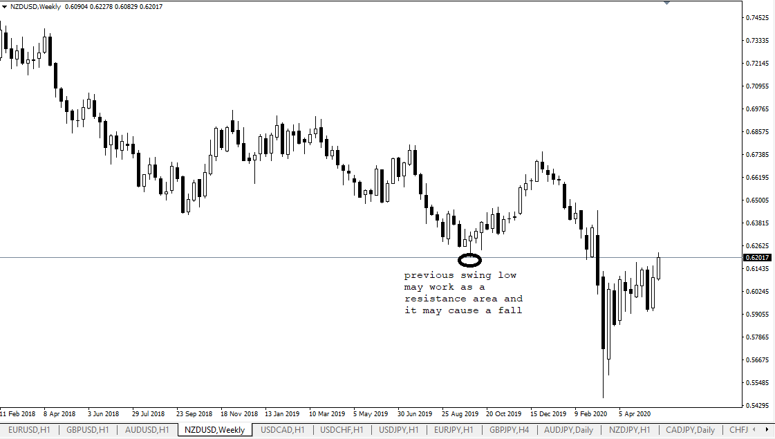 NZD USD, W1, May 26, 2020.png