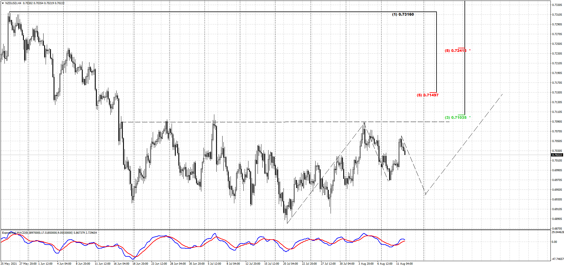 nzd_4h_12_08_21.png