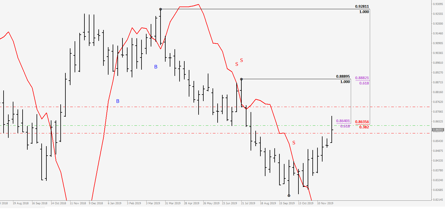 NZDCADWeekly.png