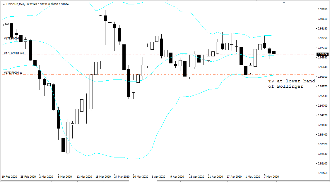 USD CHF, D1, May 11, 2020.png