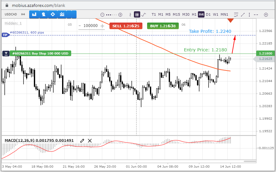 USDCSD-14-06-21.png