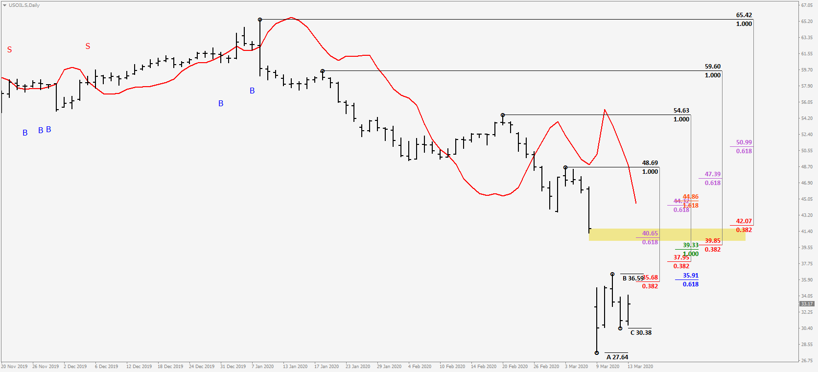 USOIL.SDaily.png