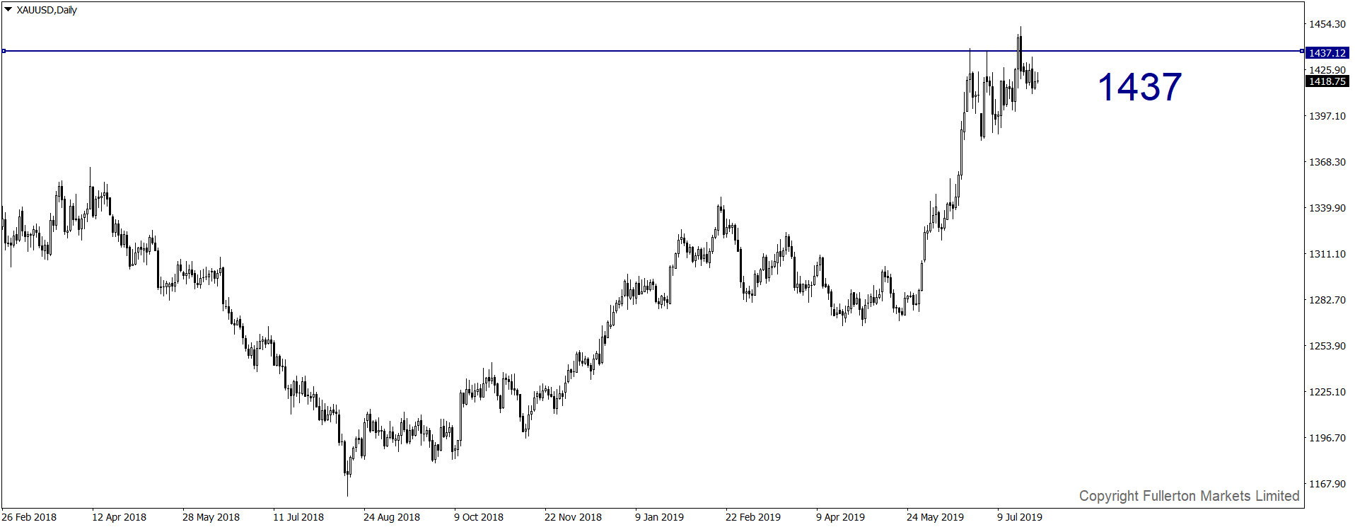 xauusd-d1-fullerton-markets-limited[1].png