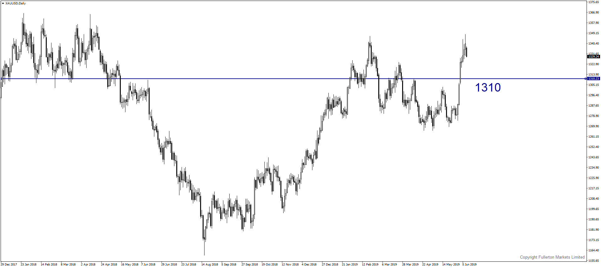 xauusd-d1-fullerton-markets-limited-2.png