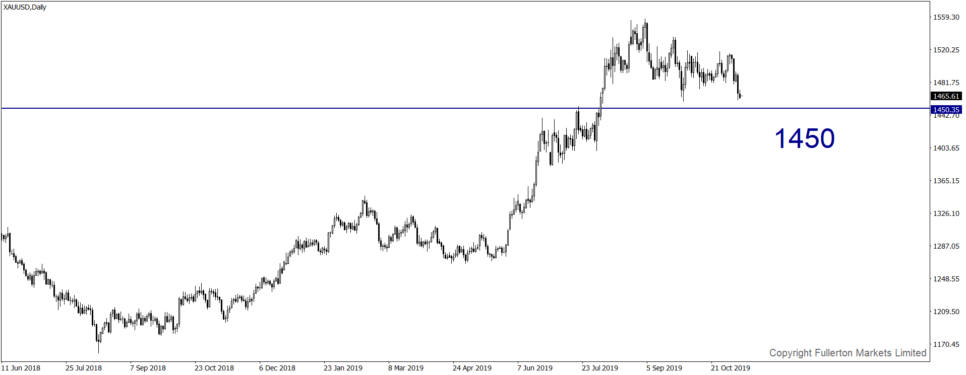 xauusd-d1-fullerton-markets-limited.png