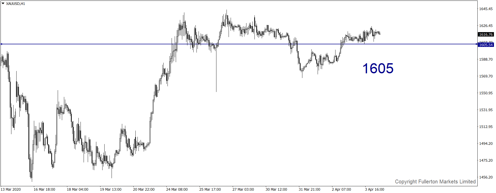 xauusd-h1-fullerton-markets-limited-2.png