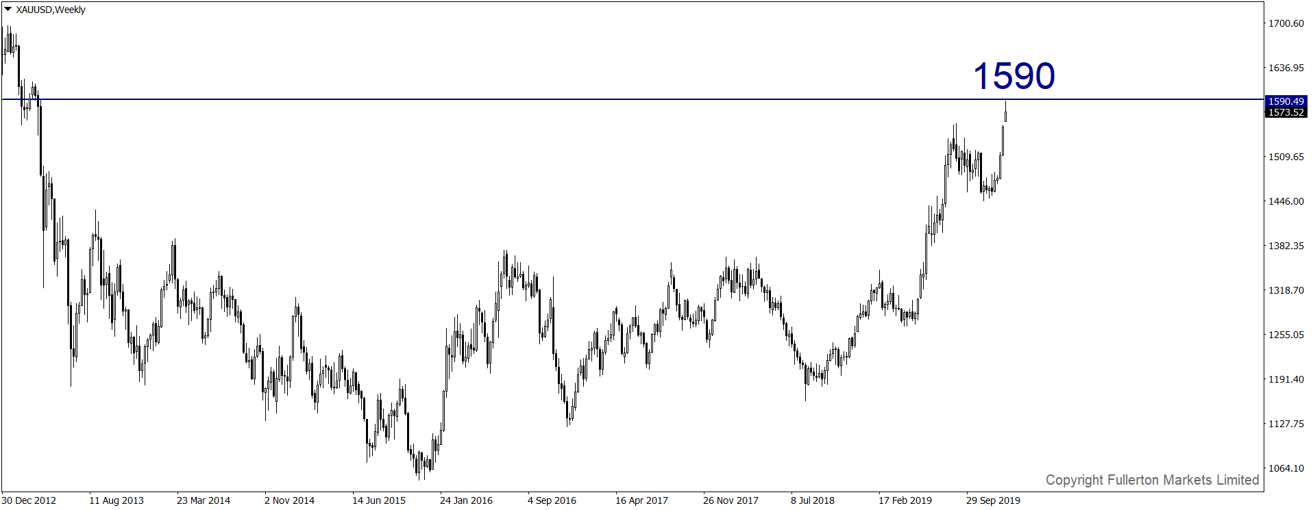 xauusd-w1-fullerton-markets-limited.png