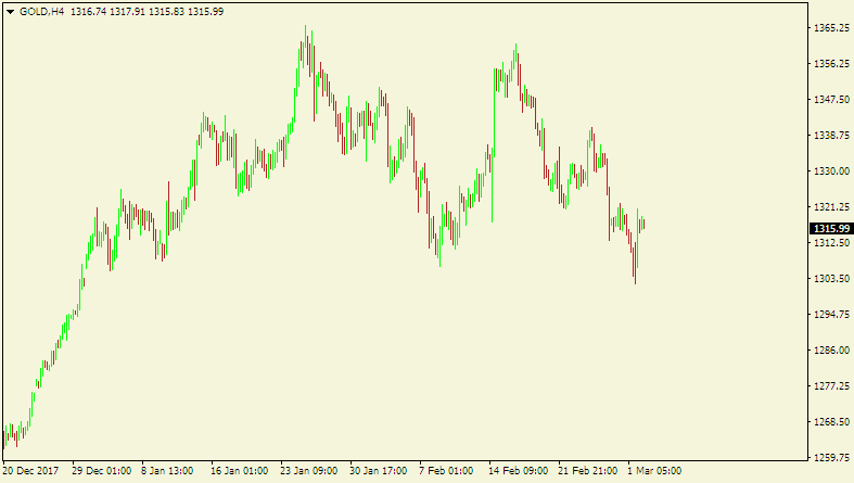 Commodity market - chart of gold during the same period.