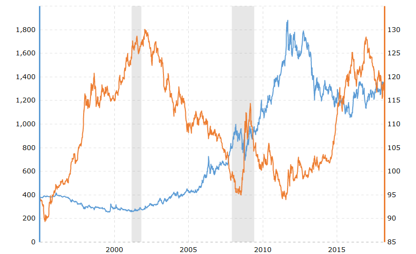 Commodity market - the inverse relationship between the U.S. dollar index and the price of gold for the previous 20 years.