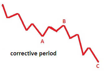 Elliot Wave Theory in Forex Trading - here is a diagram that illustrates the sub-divisions of the zig zag pattern