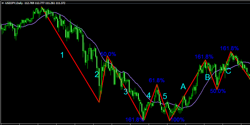 Elliot Wave Theory in Forex Trading - example of a daily chart of USD/JPY