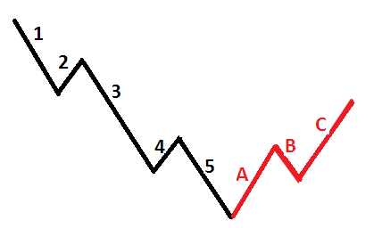 Elliot Wave Theory in Forex Trading - In a bearish market, the Elliot waves would look like the following