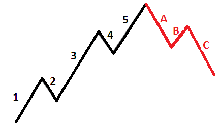 Elliot Wave Theory in Forex Trading - In a bullish market, the Elliot waves would look like the following