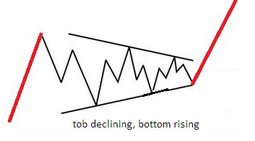 Elliot Wave Theory in Forex Trading - example of a symmetrical triangle formation in a bullish market