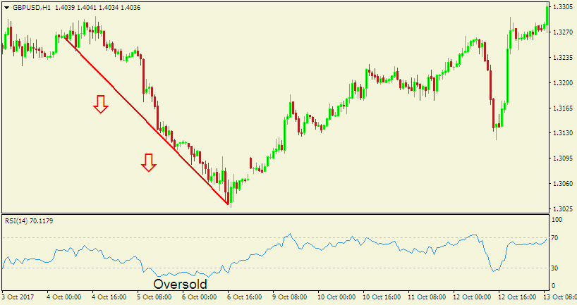 Forex Sentiment Analysis - 1-hour chart of GBP/USD