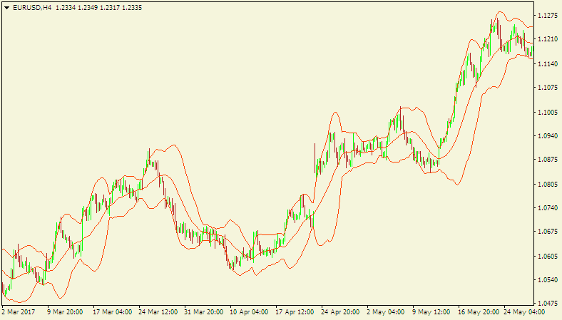How to Choose A Forex Robot - chart of EUR/USD with the Bollinger band indicator displayed on it