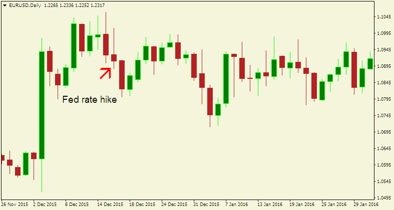 Here is a EUR/USD chart illustrating what happened