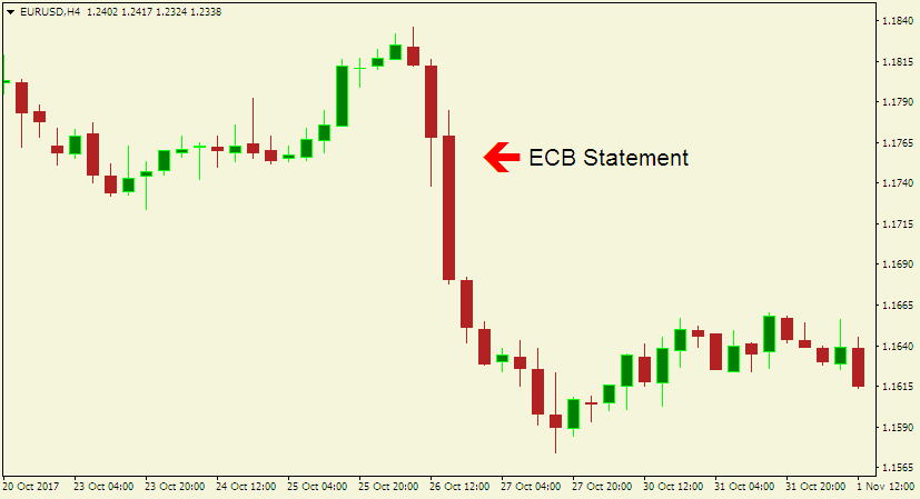 Here is a 4-hour chart of EUR/USD demonstrating what took place