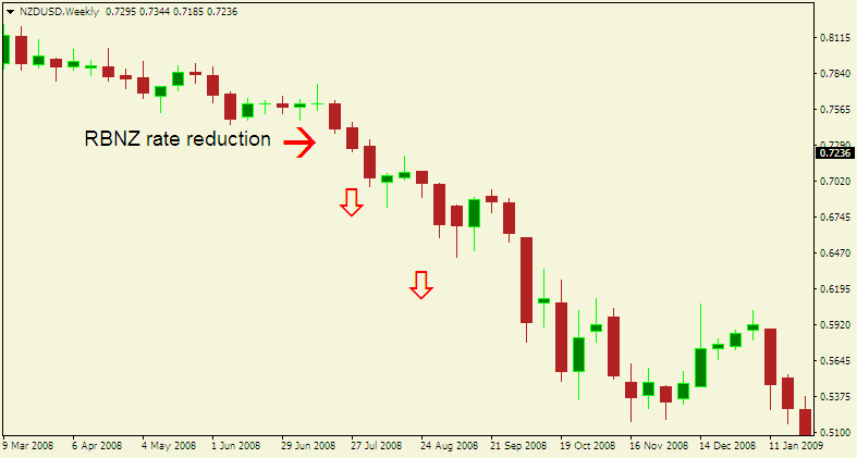 Here is an NZD/USD chart illustrating what happened