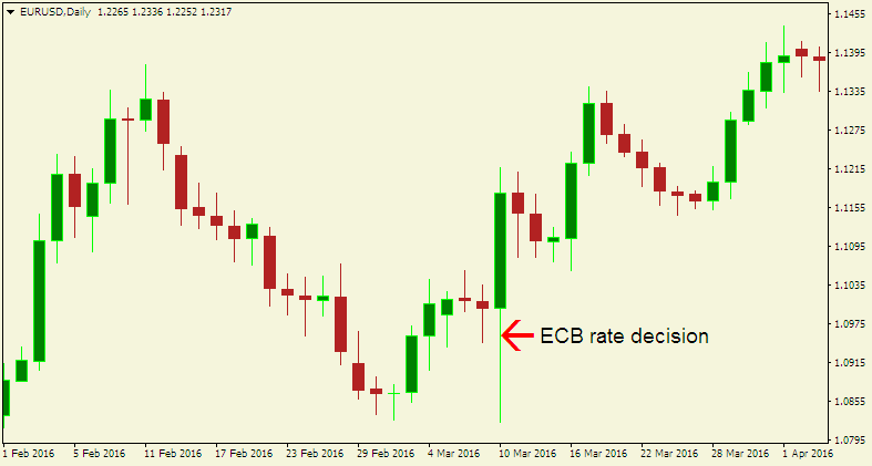 Here is a EUR/USD chart showing what took place