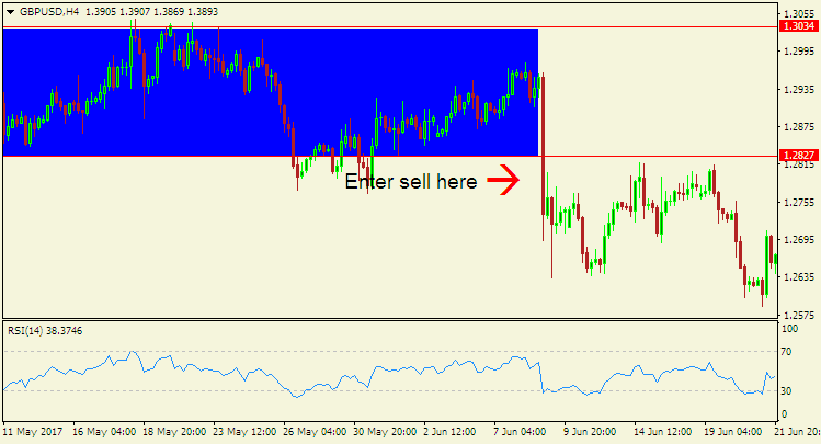 How to Combine Different Types of Forex Analysis - 4 hour chart of GBP/USD