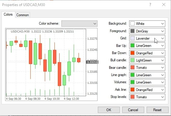 How To Change The Style Of Metatrader 4 Charts Default Template