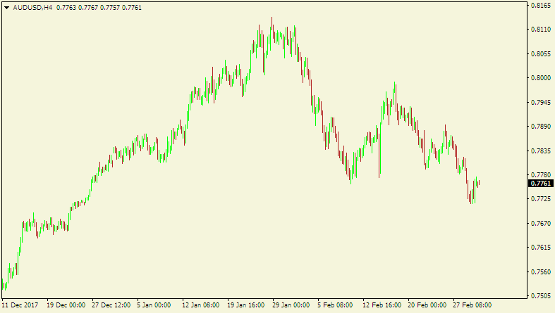 Here is a 4-hour chart of AUD/USD