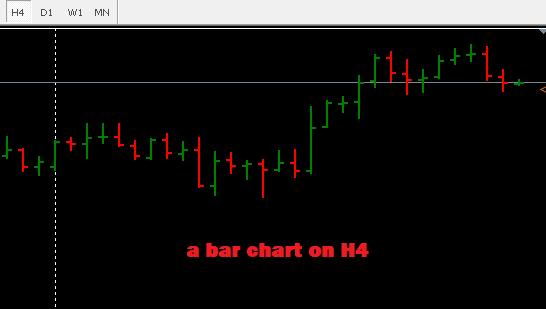 Bar charts in MetaTrader4