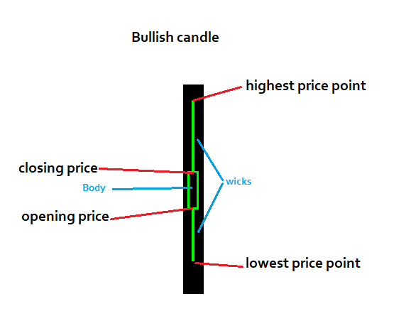 Candlestick charts in Metatrader4