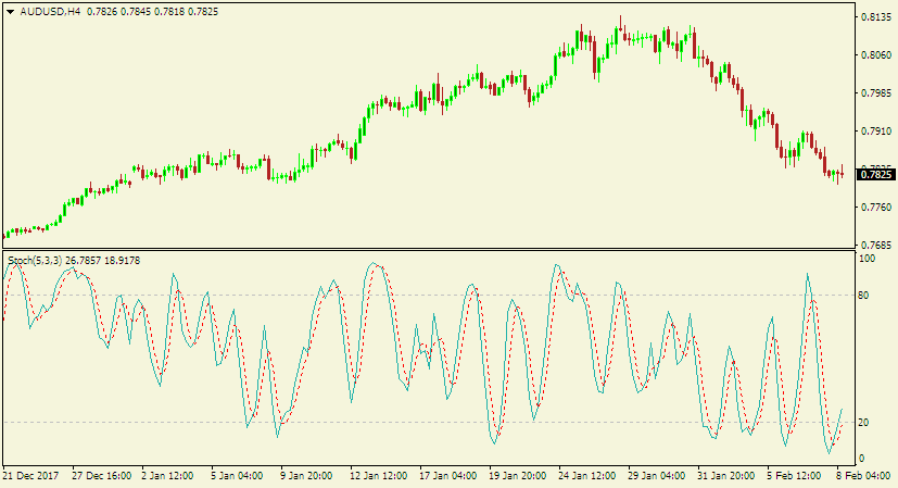 Forex technical analysis - stochastic indicator