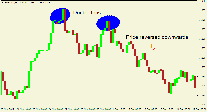 forex technical analysis - double top chart pattern