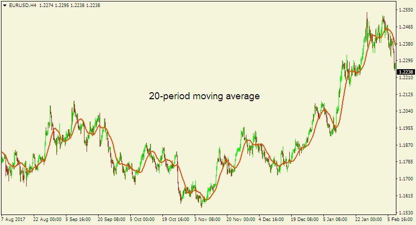 Forex technical analysis - 20-period moving average
