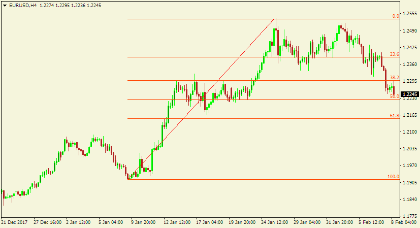 Forex technical analysis - Fibonacci retracement indicator applied