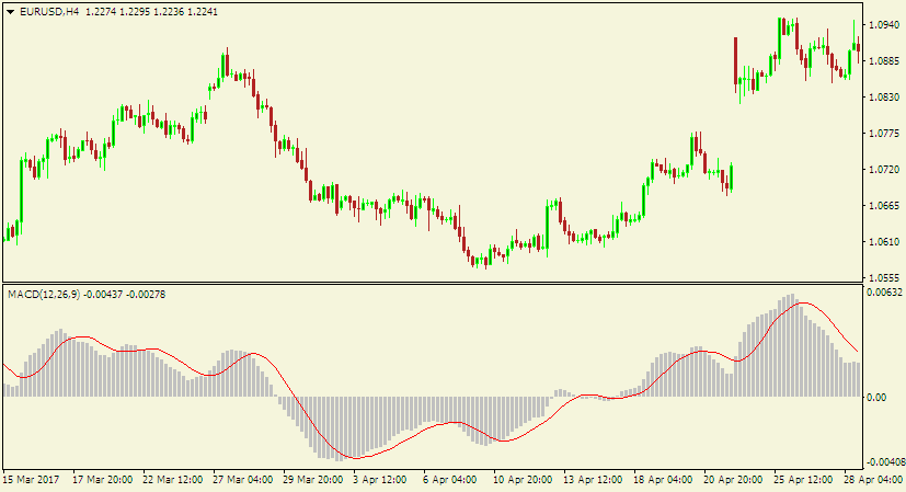 Forex technical analysis - default MACD indicator