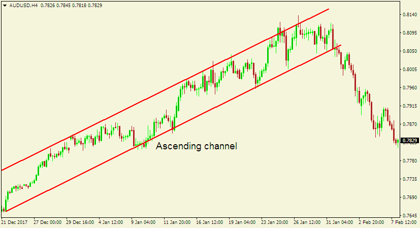 forex technical analysis - ascending channel pattern