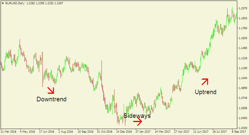 Forex trading analysis - EUR/USD daily chart illustrating the three main types of trends.