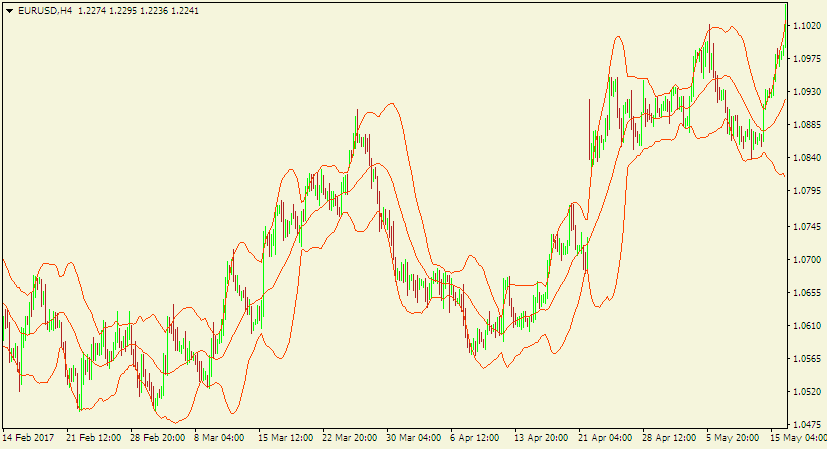 Forex technical analysis - Bollinger bands