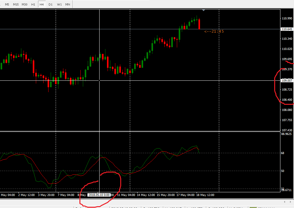 How to use the crosshair in MetaTrader 4 | Forex Articles