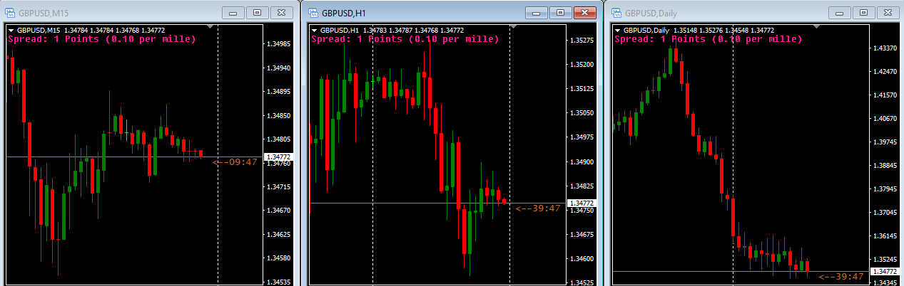 View forex charts
