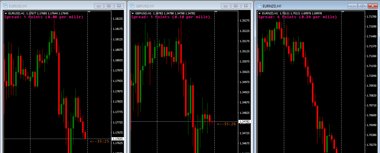 How to view multiple charts in MetaTrader4