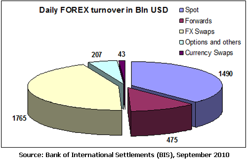 Bank of International Settlement - Forex School