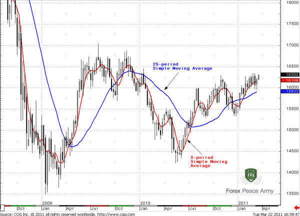 GBP/USD Weekly Simple Moving Average - Forex School