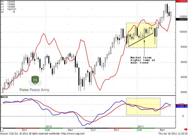 weekly AUD/USD and Dynamic Pressure - Forex School