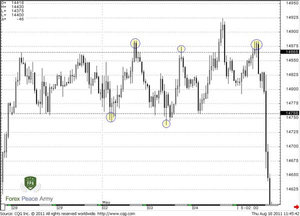 60 min EUR/USD ranging market with fakeouts - Forex School