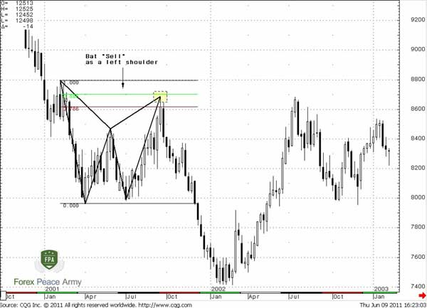 Weekly JPY/USD H&S pattern in a view of harmonic patterns - Forex School