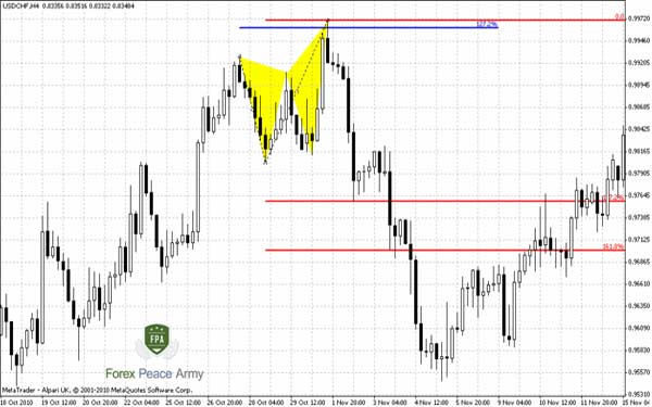 USD/CHF 4-hour Butterfly has reached ultimate targets - Forex School