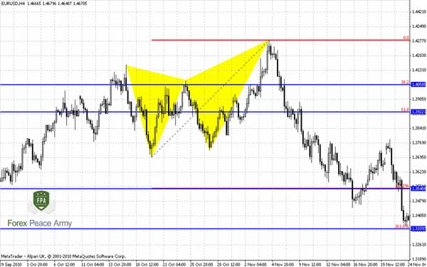 "EUR/USD 4-hour Butterfly ""Sell"" with potential targets - Forex School"