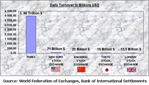 Daily Turnover in Billions USD - Forex School